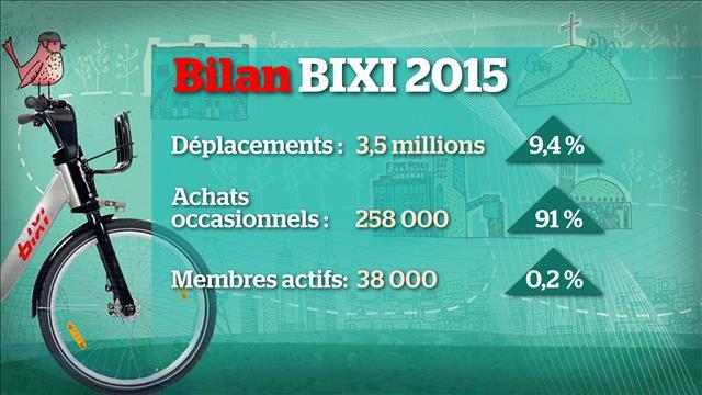 Bixi : une hausse des déplacements