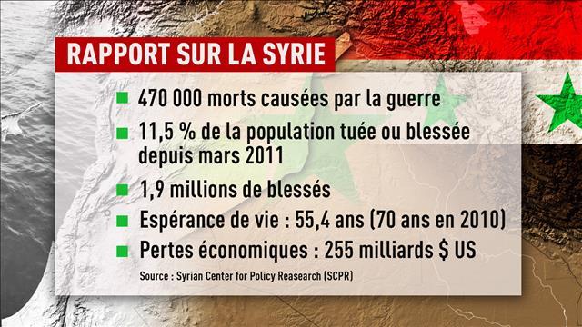 11% de la population syrienne a été tuée depuis 2011