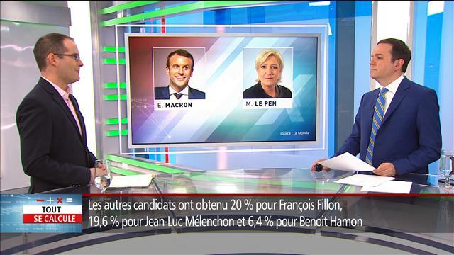 L'économie selon Macron et Le Pen
