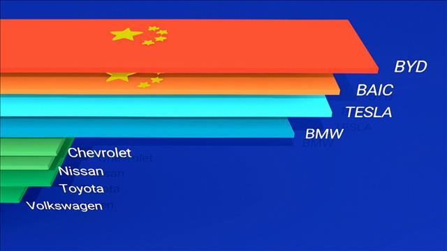 Voitures électriques: Chine