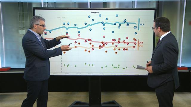Ontario : les projections de Philippe J. Fournier