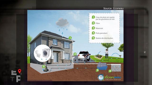 Comment optimiser la récupération de l'eau de pluie