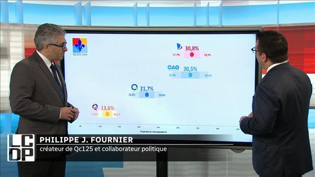 Les projections de Philippe J. Fournier