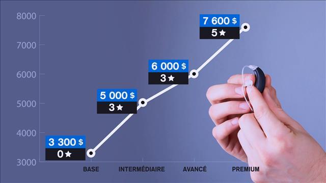 Pourquoi doit-on payer plus cher qu'ailleurs les prothèses auditives?