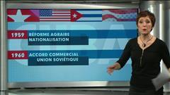 L'histoire des tensions entre Cuba et les États-Unis