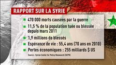 11% de la population syrienne a été tuée depuis 2011 (2016-02-11)