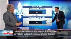 Rentes plus faibles au Québec ?