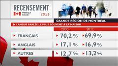 Recul du français à Montréal
