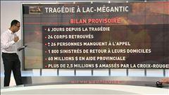 Lac-Mégantic -Bilan provisoire par Alexis De Lancer