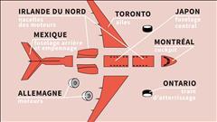 Combien de kilomètres pour assembler un jet privé de Bombardier?