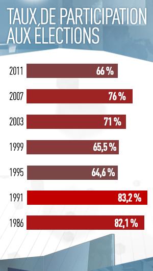 Taux de participation aux élections, 2011: 66%, 2007: 76%, 2003: 71%, 1999: 65.5%, 1995: 64.6%, 1991: 83.2%, 1986: 82.1%