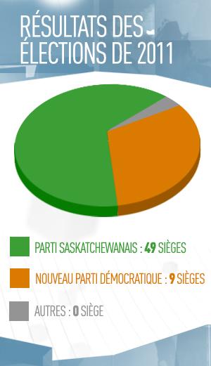 Résultats des élections de 2011, parti saskatchewanais: 49 sièges, nouveau parti démocratique: 9 sièges, autres: 0 siège
