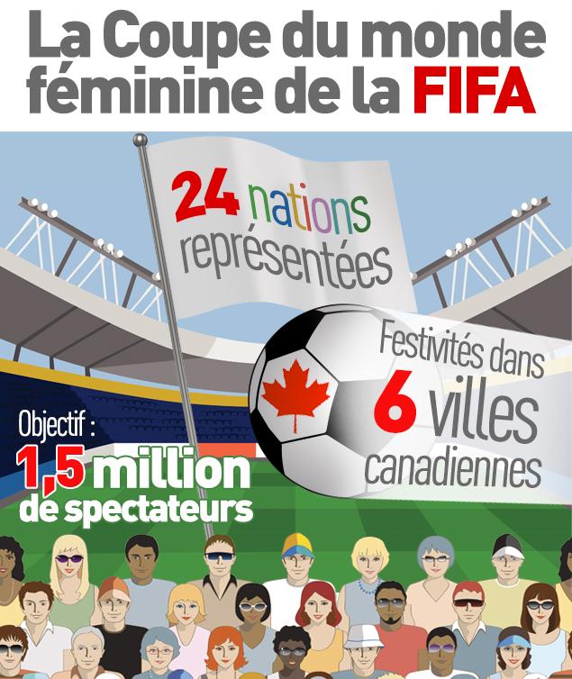 La fi vre de la coupe du monde de soccer f minin s 39 empare - Coupe du monde feminine de la fifa canada 2015 ...