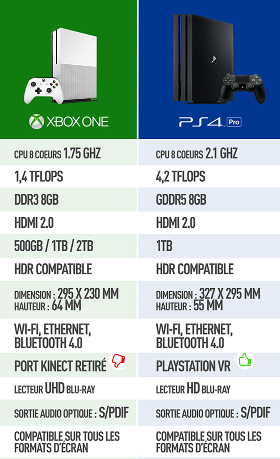 Comparatif Xbox One et PS4 Pro