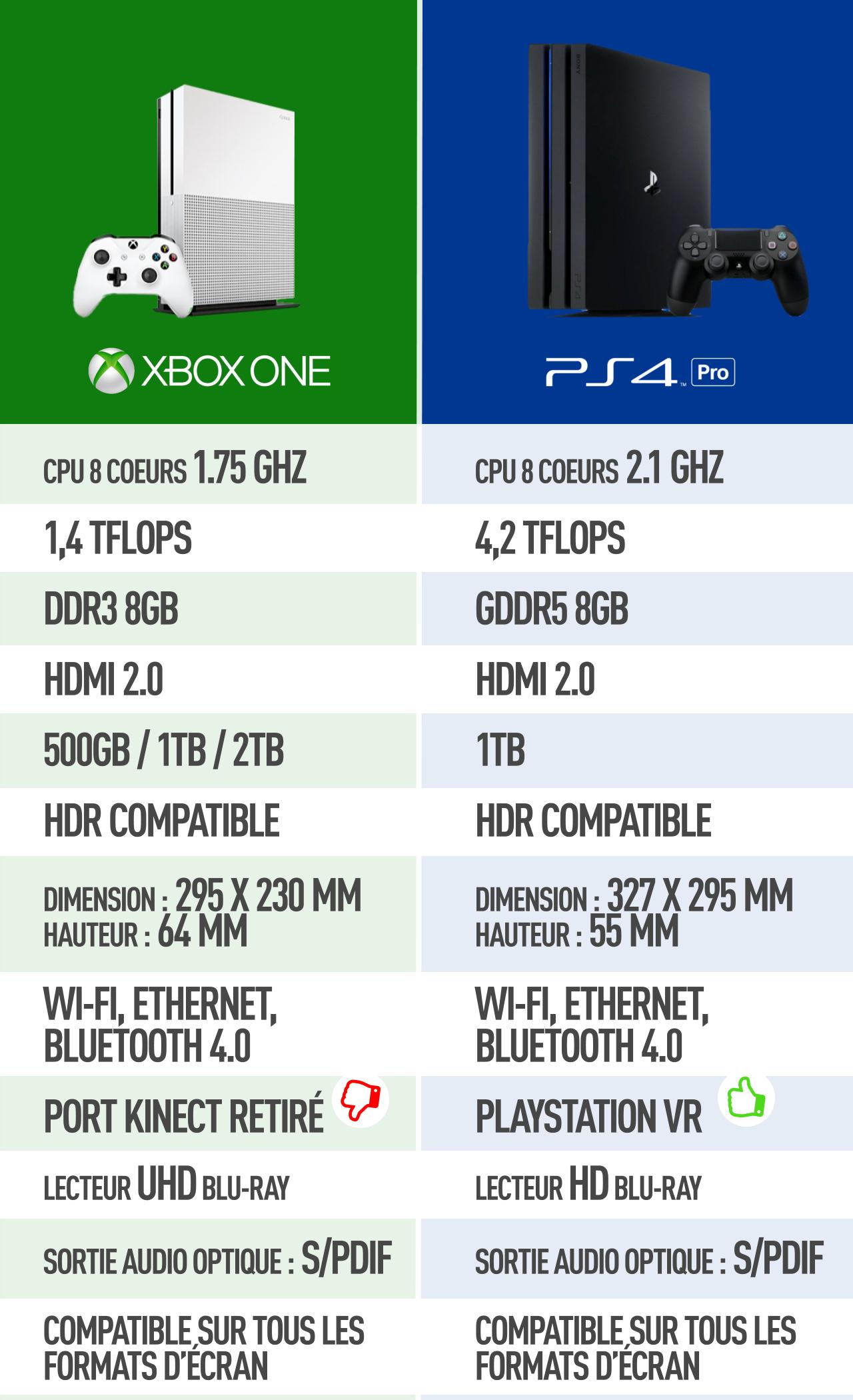 Xbox one s ou ps4 pro quelle console choisir ici radio - Quel est la meilleur console ps ou xbox one ...