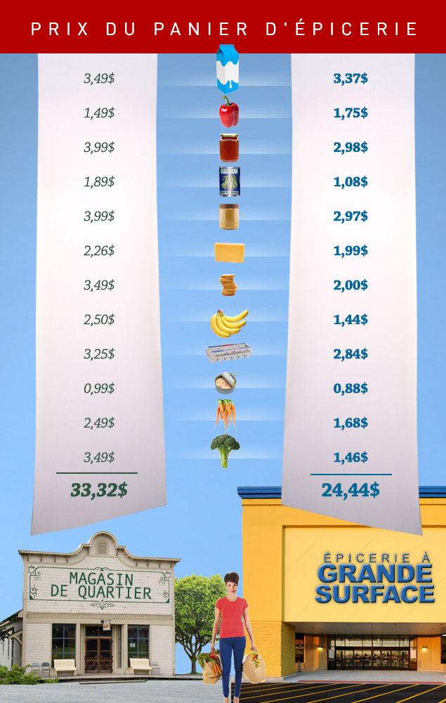 Infographie : Prix du panier d'épicerie
